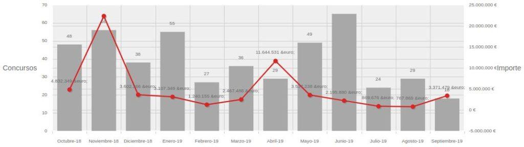 grafico licitaciones ayuntamiento sevilla 1024x288 - Licitaciones del Ayuntamiento de Sevilla